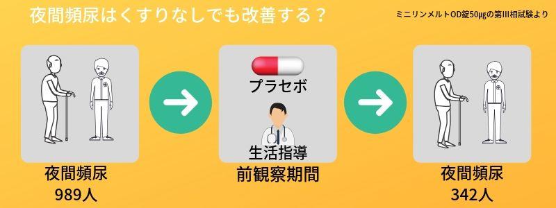 夜間頻尿は薬なしで半数以上はよくなる