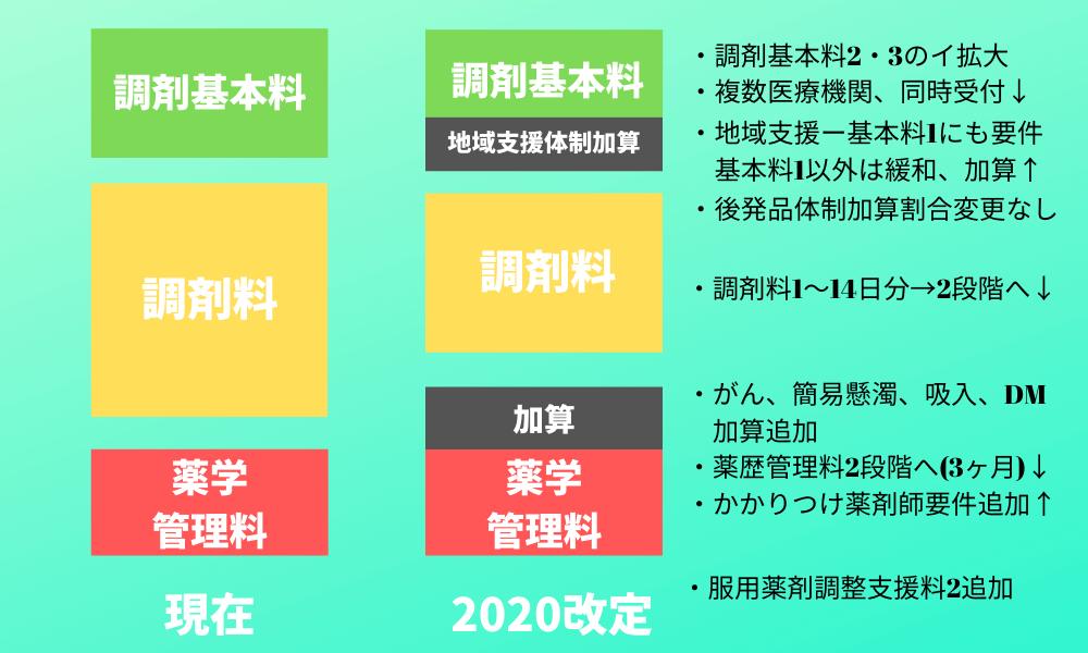 報酬 2020 調剤 薬局 改定